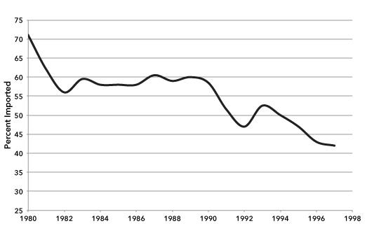 Cuba's food import dependency
