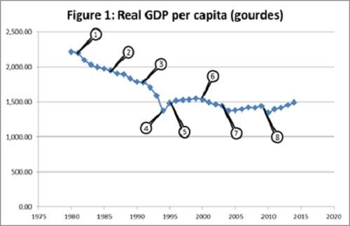 haiti real gdp per capita