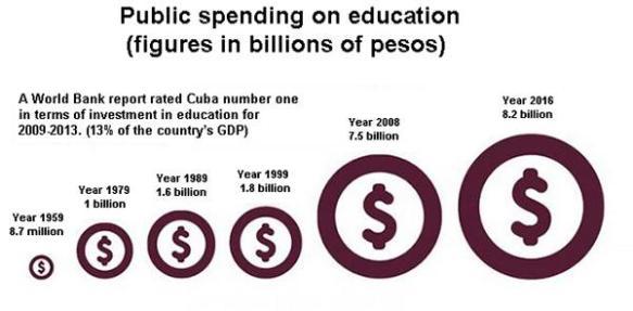 cuba spending on education.jpg